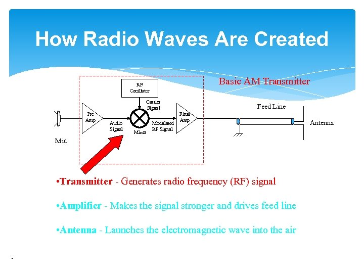 How Radio Waves Are Created Basic AM Transmitter RF Oscillator Carrier Signal Pre Amp