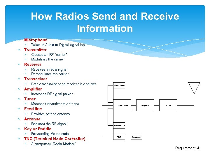 How Radios Send and Receive Information Microphone Takes in Audio or Digital signal input