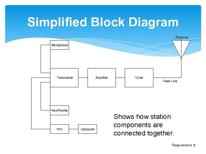Simplified Block Diagram Antenna Microphone Transceiver Amplifier Tuner Feed Line Key/Paddle TNC Computer Shows