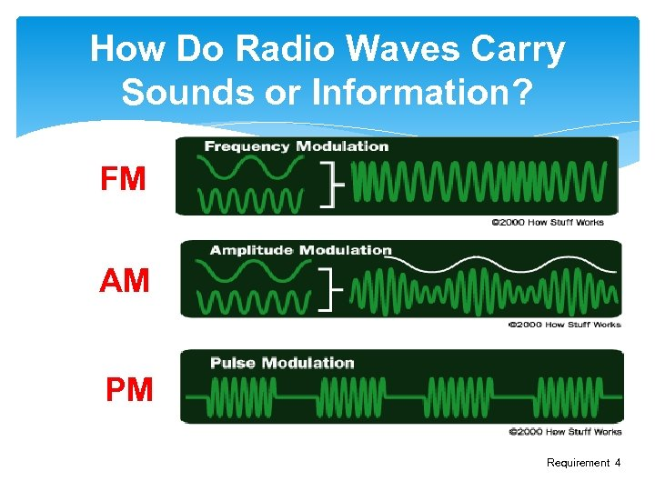 How Do Radio Waves Carry Sounds or Information? FM AM PM Requirement 4