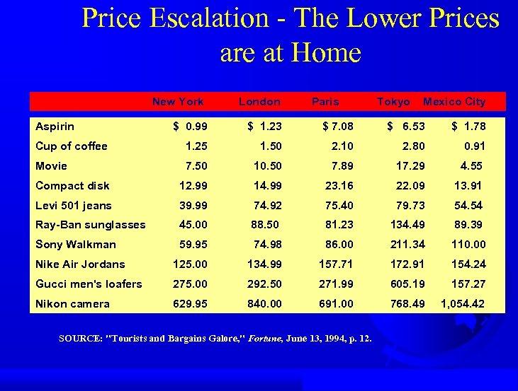 Price Escalation - The Lower Prices are at Home New York Aspirin London Paris