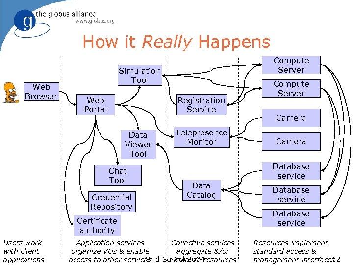 How it Really Happens Web Browser Compute Server Simulation Tool Web Portal Registration Service