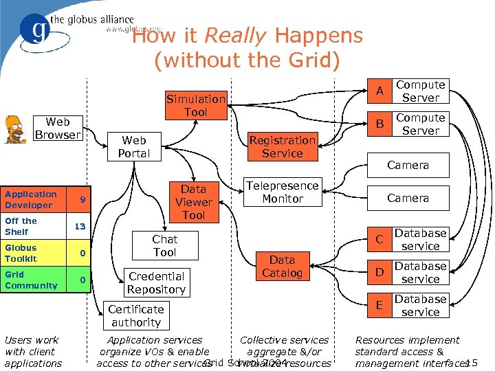 How it Really Happens (without the Grid) Web Browser Application Developer Web Portal 0