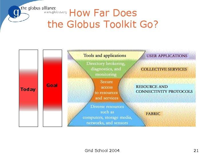 How Far Does the Globus Toolkit Go? Today Goal Grid School 2004 21