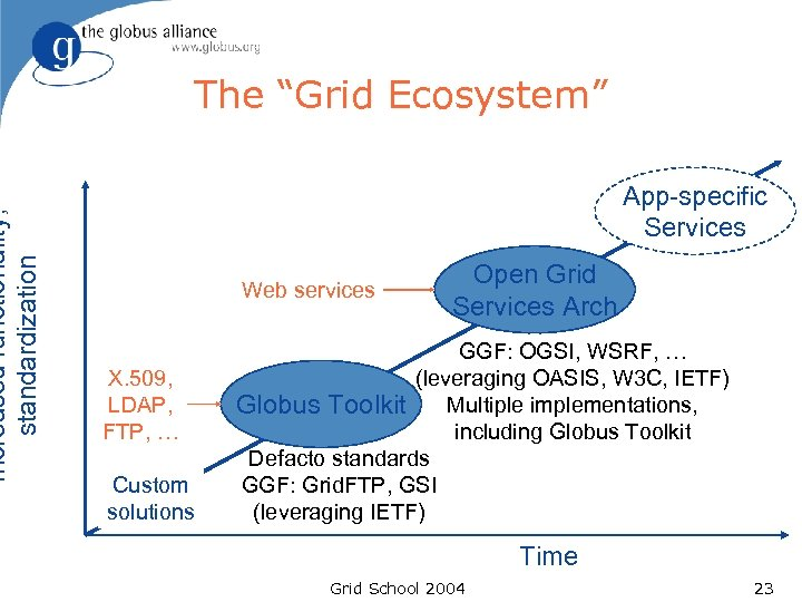 """Increased functionality, standardization The """"Grid Ecosystem"""" App-specific Services Web services X. 509, LDAP, FTP,"""