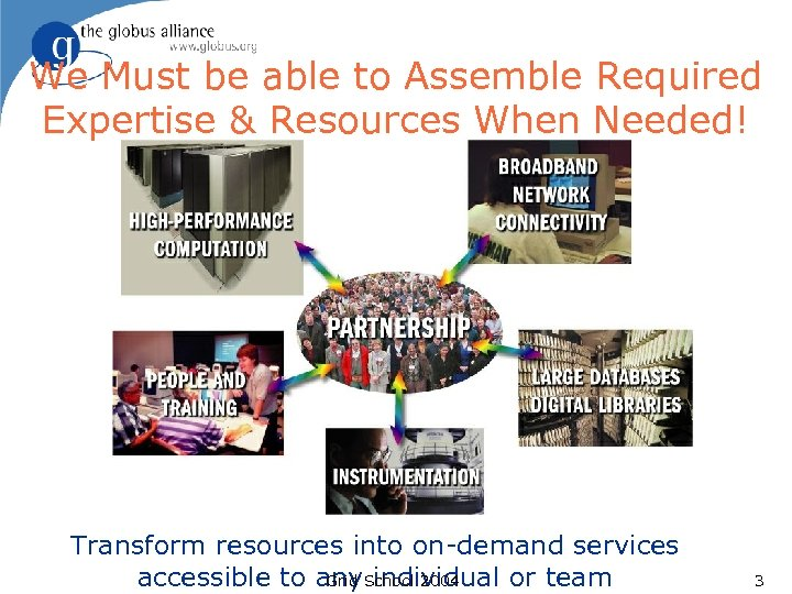 We Must be able to Assemble Required Expertise & Resources When Needed! Transform resources