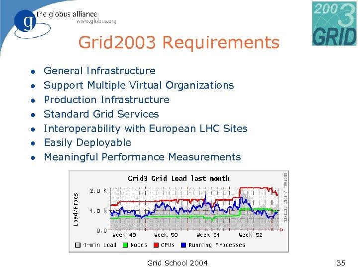 Grid 2003 Requirements l l l l General Infrastructure Support Multiple Virtual Organizations Production