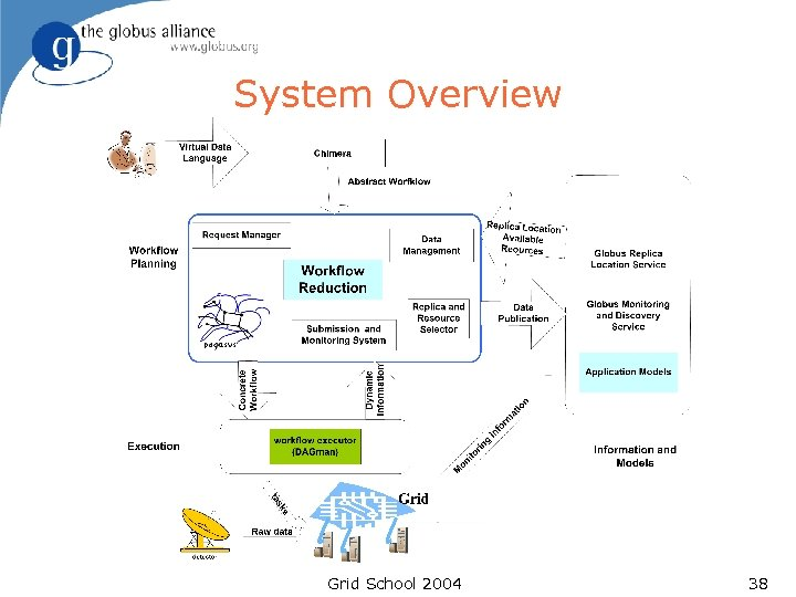 System Overview Grid School 2004 38