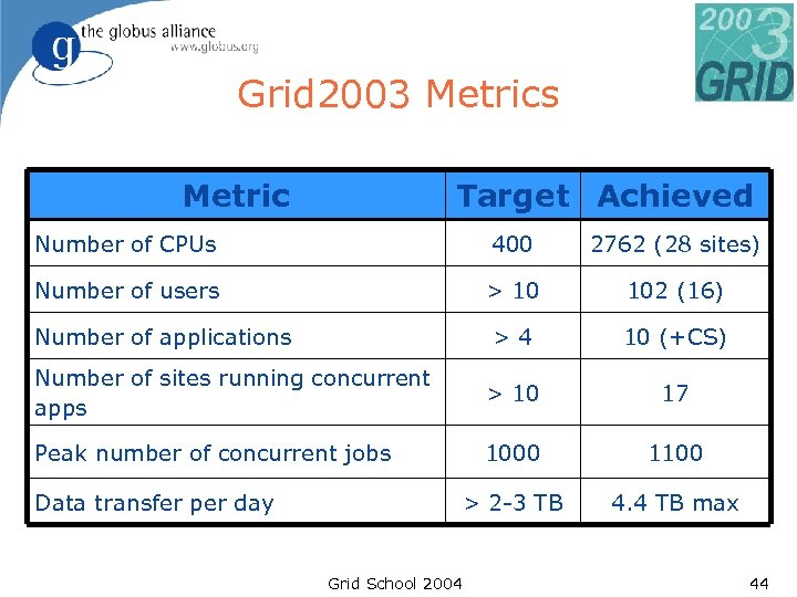 Grid 2003 Metrics Metric Target Achieved Number of CPUs 400 2762 (28 sites) Number