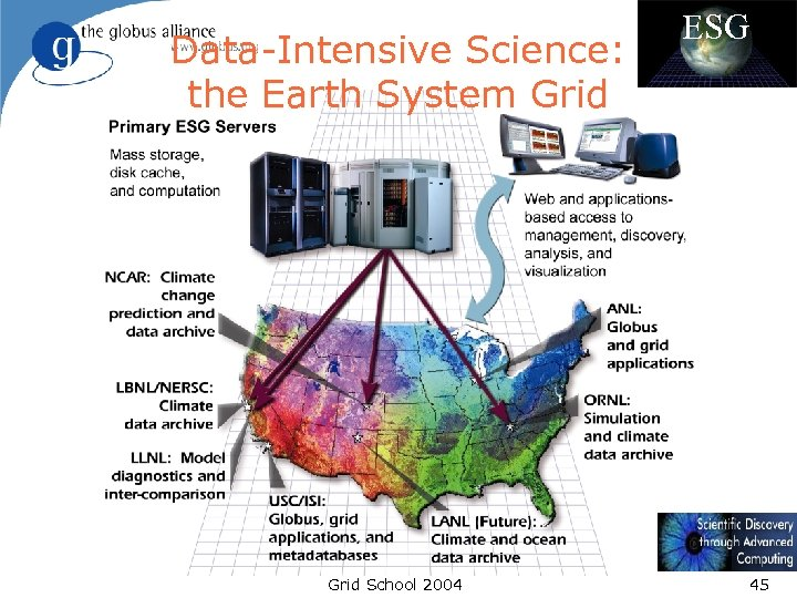 Data-Intensive Science: the Earth System Grid School 2004 ESG 45