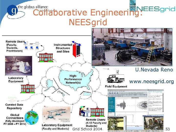 Collaborative Engineering: NEESgrid U. Nevada Reno www. neesgrid. org Grid School 2004 53