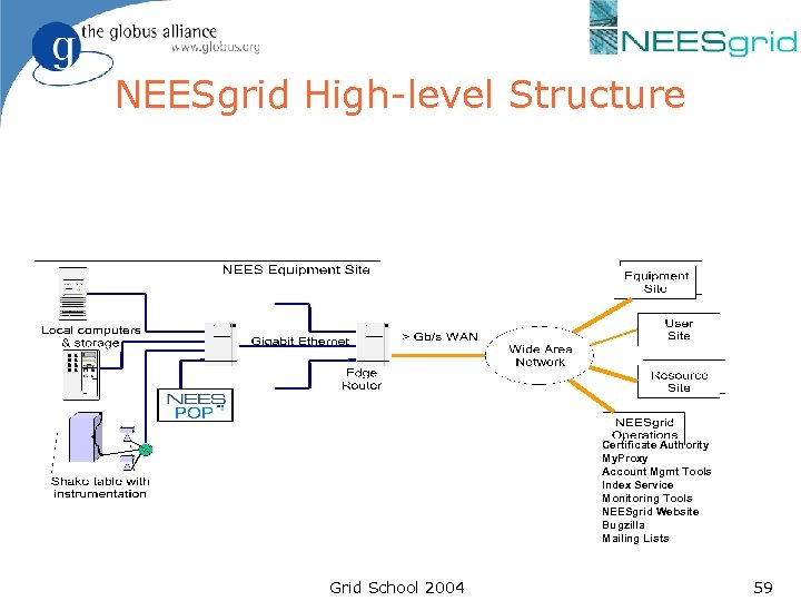 NEESgrid High-level Structure Certificate Authority My. Proxy Account Mgmt Tools Index Service Monitoring Tools