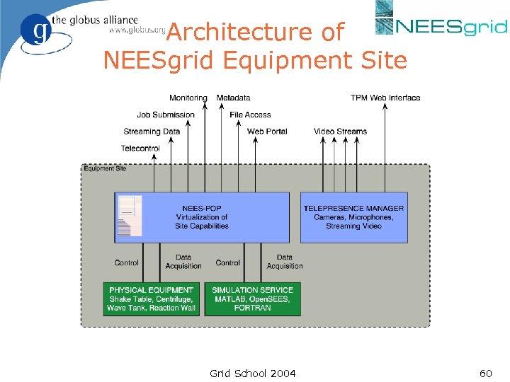 Architecture of NEESgrid Equipment Site Grid School 2004 60