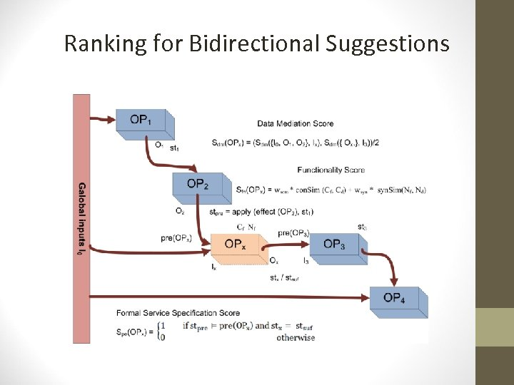 Ranking for Bidirectional Suggestions