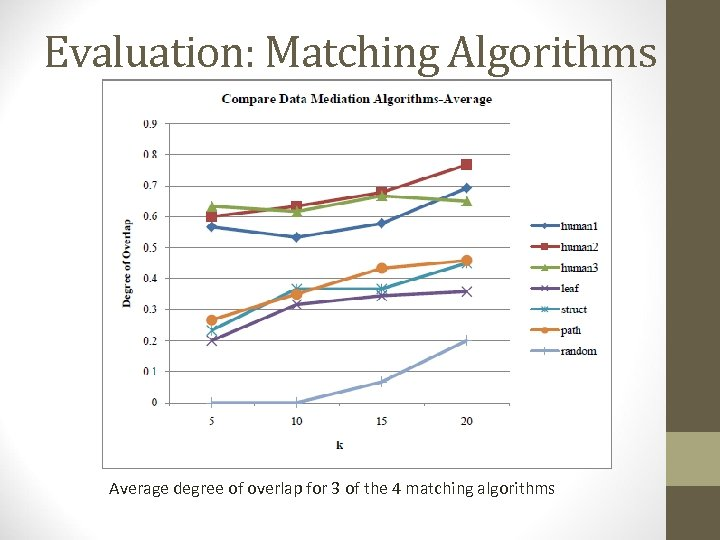 Evaluation: Matching Algorithms Average degree of overlap for 3 of the 4 matching algorithms