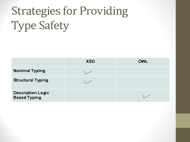 Strategies for Providing Type Safety XSD Nominal Typing Structural Typing Description Logic Based Typing