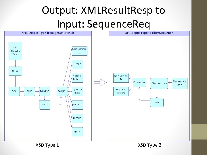 Output: XMLResult. Resp to Input: Sequence. Req XSD Type 1 XSD Type 2