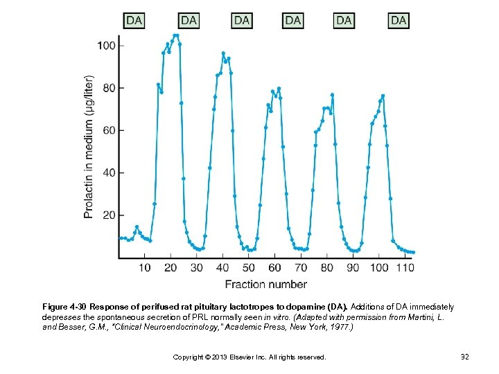 Figure 4 -30 Response of perifused rat pituitary lactotropes to dopamine (DA). Additions of