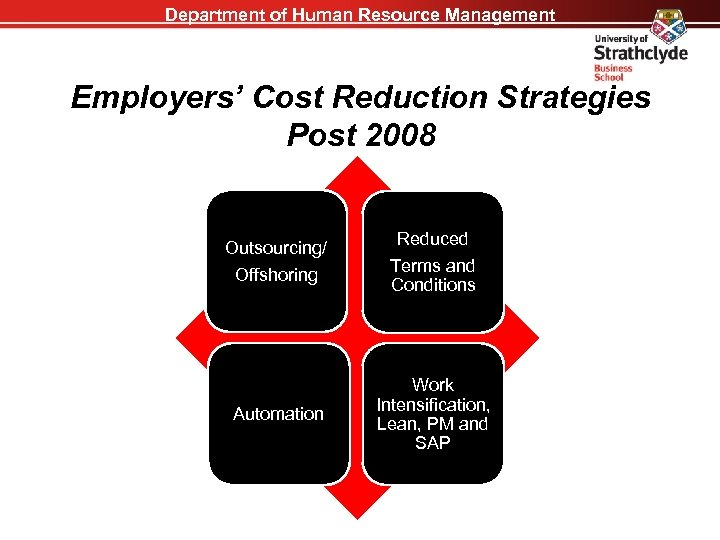 Department of Human Resource Management Employers' Cost Reduction Strategies Post 2008 Outsourcing/ Reduced Offshoring
