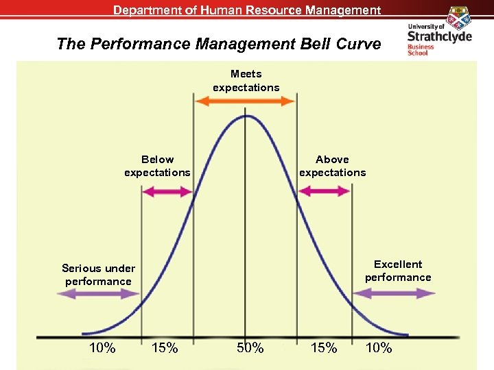 Department of Human Resource Management The Performance Management Bell Curve Meets expectations Below expectations