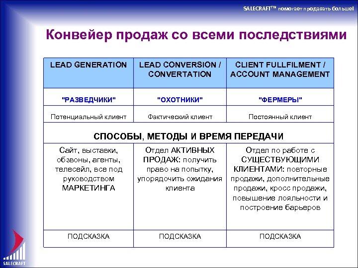 SALECRAFTTM помогает продавать больше! Конвейер продаж со всеми последствиями LEAD GENERATION LEAD CONVERSION /