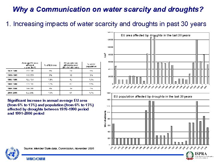 Why a Communication on water scarcity and droughts? 1. Increasing impacts of water scarcity