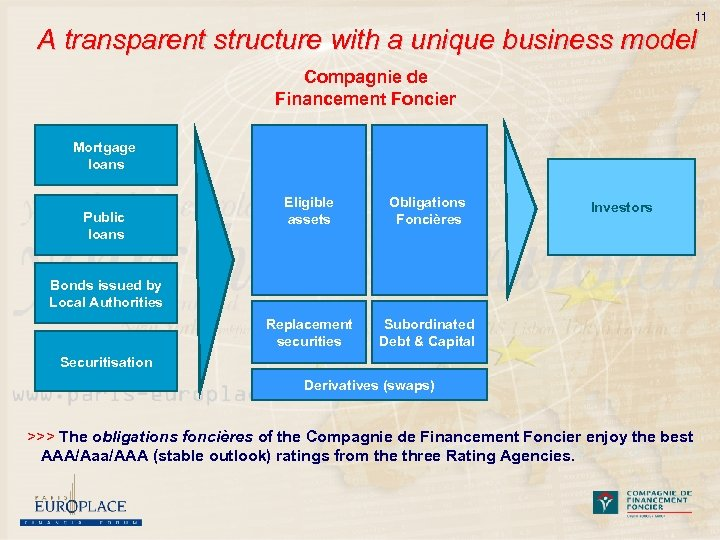 11 A transparent structure with a unique business model Compagnie de Financement Foncier Mortgage