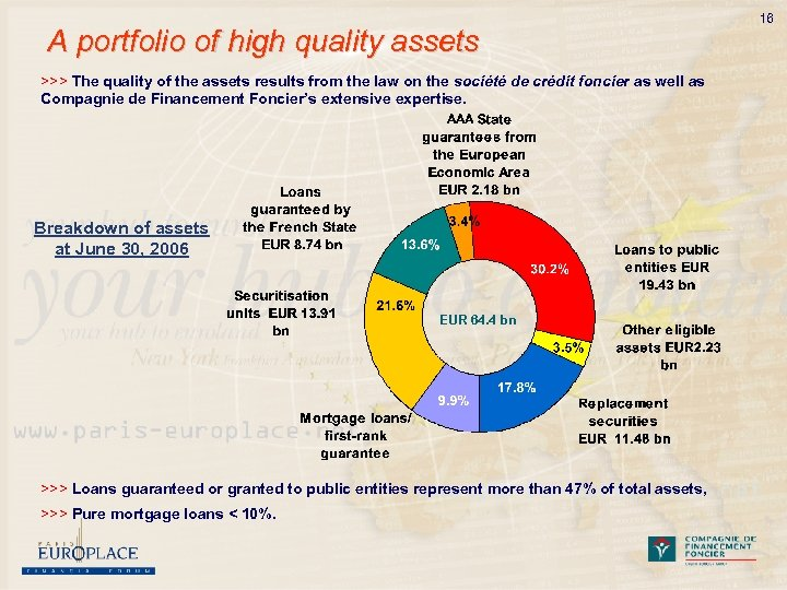 A portfolio of high quality assets >>> The quality of the assets results from