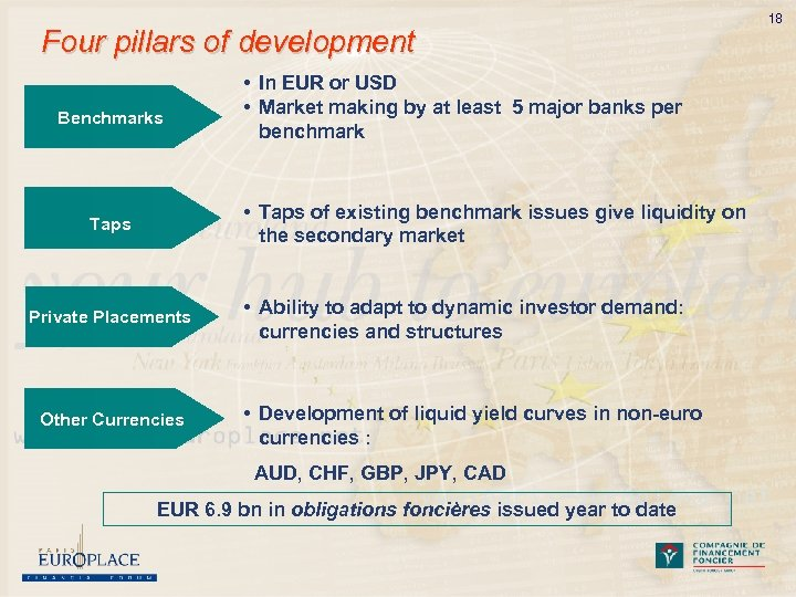 Four pillars of development Benchmarks • In EUR or USD • Market making by