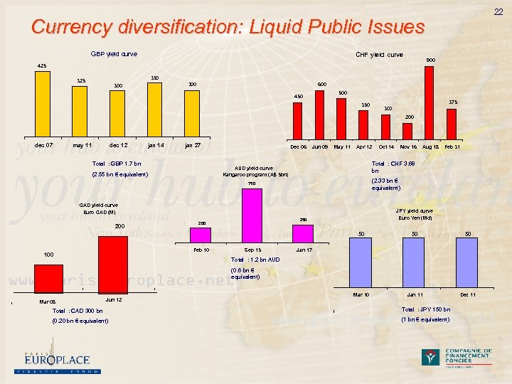 22 Currency diversification: Liquid Public Issues GBP yield curve CHF yield curve 900 425