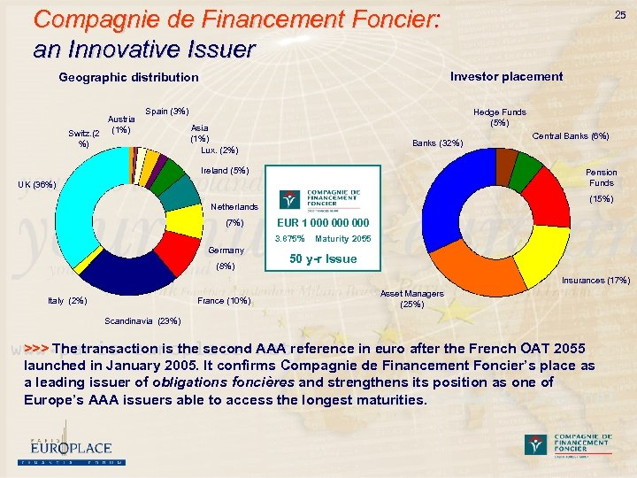 Compagnie de Financement Foncier: an Innovative Issuer Investor placement Geographic distribution Austria Switz. (2