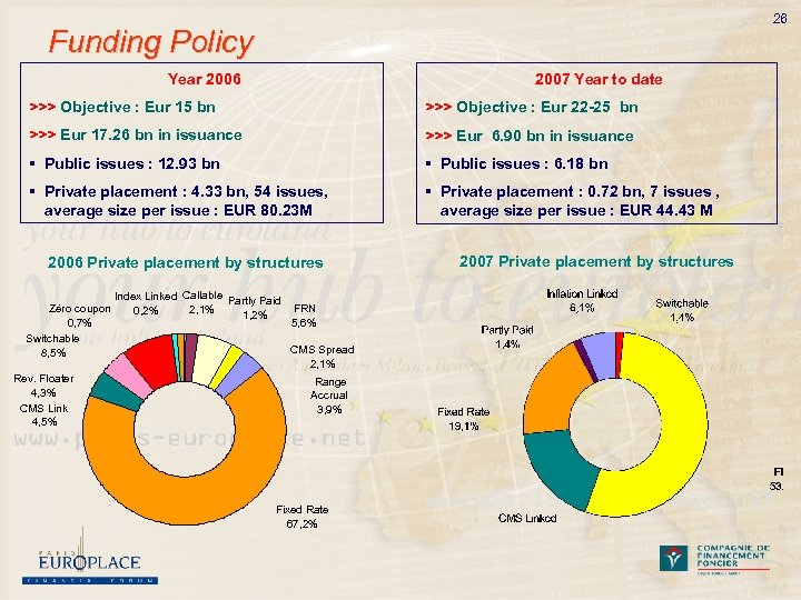 26 Funding Policy Year 2006 2007 Year to date >>> Objective : Eur 15