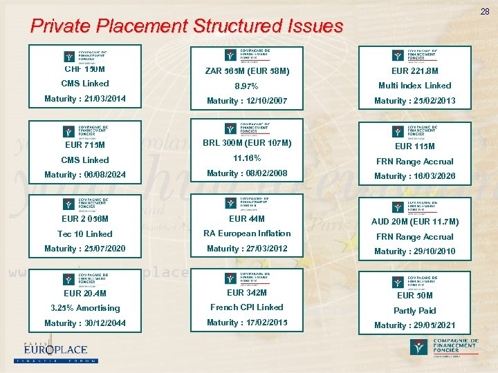 28 Private Placement Structured Issues CHF 150 M ZAR 565 M (EUR 58 M)