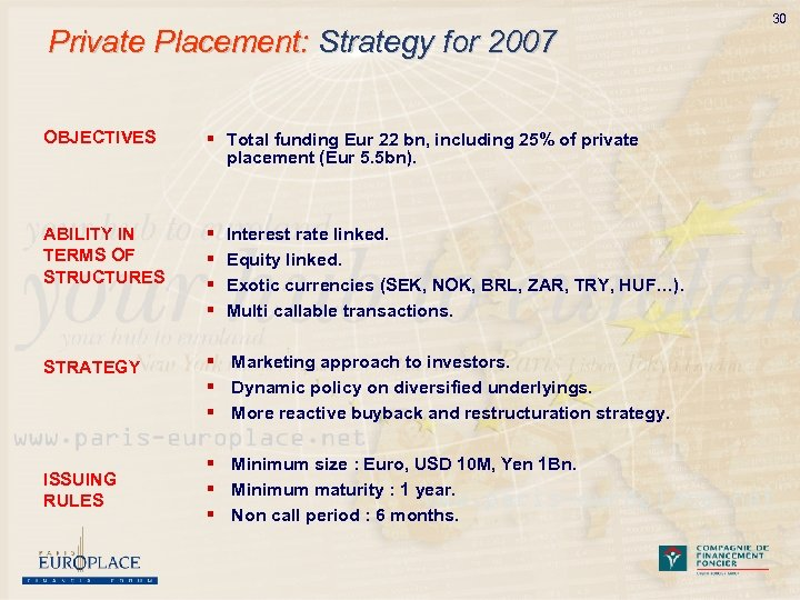 Private Placement: Strategy for 2007 OBJECTIVES § Total funding Eur 22 bn, including 25%