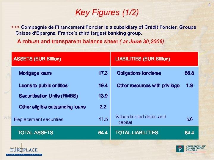 8 Key Figures (1/2) >>> Compagnie de Financement Foncier is a subsidiary of Crédit
