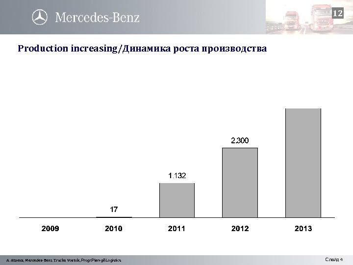 12 Production increasing/Динамика роста производства A. Ataeva, Mercedes-Benz Trucks Vostok, Progr. Plan-g&Logistics Слайд 4