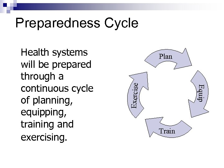 Preparedness Cycle Exercise Plan Equip Health systems will be prepared through a continuous cycle