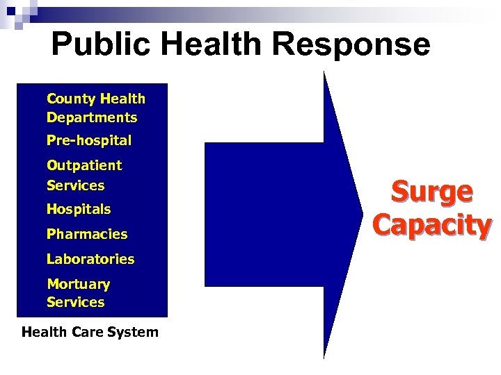 Public Health Response County Health Departments Pre-hospital Outpatient Services Hospitals Pharmacies Laboratories Mortuary Services
