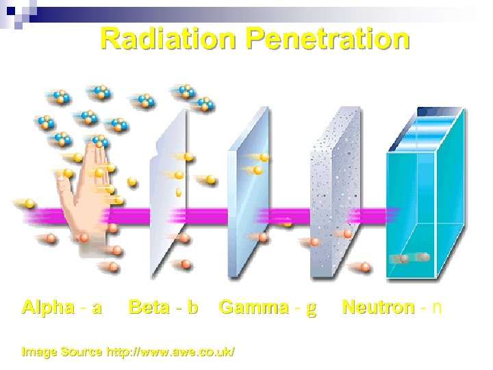 Radiation Penetration Alpha - a Beta - b Gamma - g Image Source http: