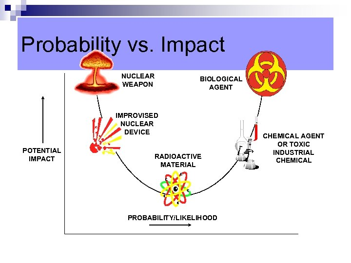 Probability vs. Impact NUCLEAR WEAPON BIOLOGICAL AGENT IMPROVISED NUCLEAR DEVICE POTENTIAL IMPACT RADIOACTIVE MATERIAL