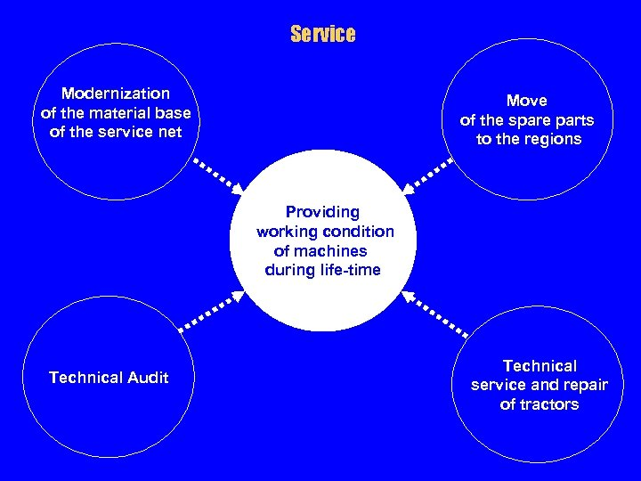 Service Modernization of the material base of the service net Move of the spare