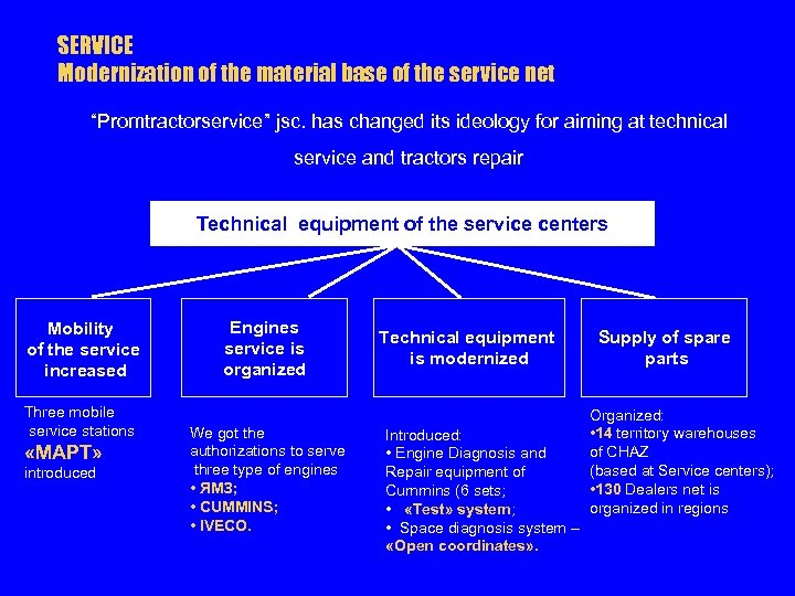 """SERVICE Modernization of the material base of the service net """"Promtractorservice"""" jsc. has changed"""