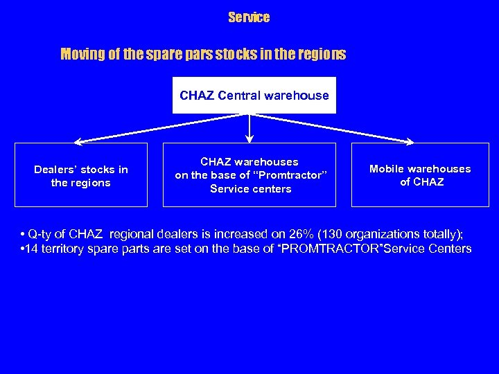 Service Moving of the spare pars stocks in the regions CHAZ Central warehouse Dealers'