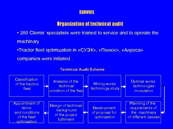 SERVICE Organization of technical audit • 280 Clients' specialists were trained to service and