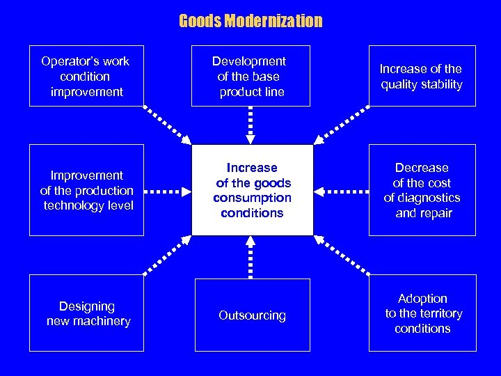 Goods Modernization Operator's work condition improvement Development of the base product line Increase of