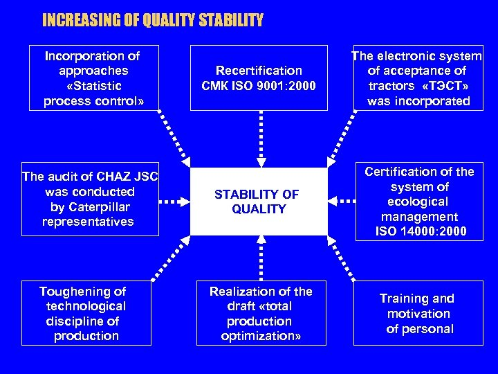 INCREASING OF QUALITY STABILITY Incorporation of approaches «Statistic process control» The audit of CHAZ