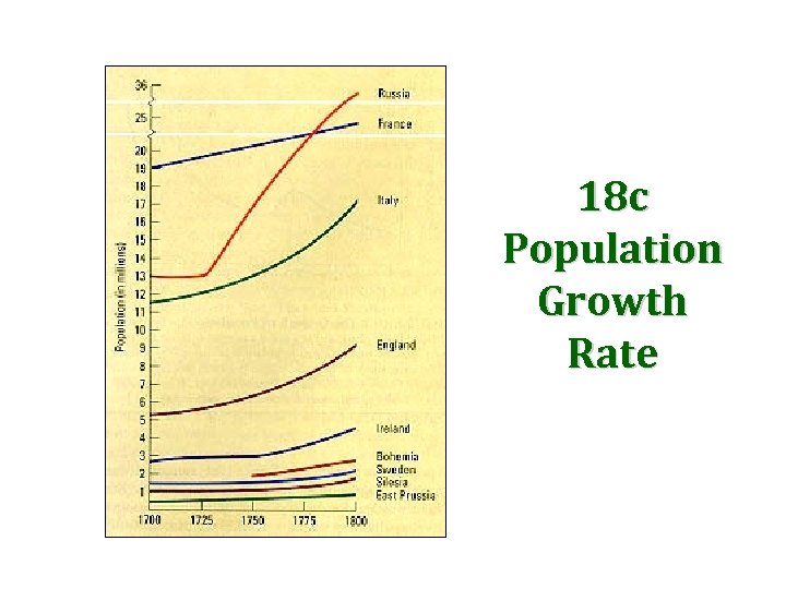 18 c Population Growth Rate