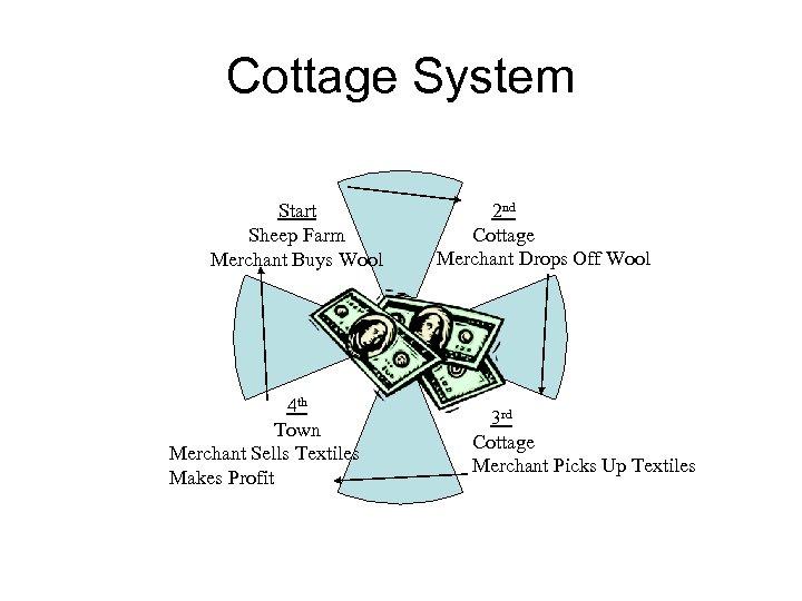Cottage System Start Sheep Farm Merchant Buys Wool 4 th Town Merchant Sells Textiles