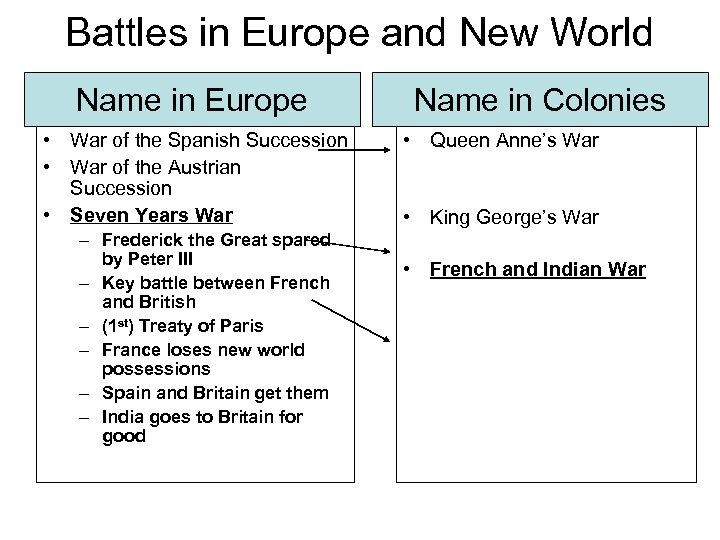 Battles in Europe and New World Name in Europe • War of the Spanish
