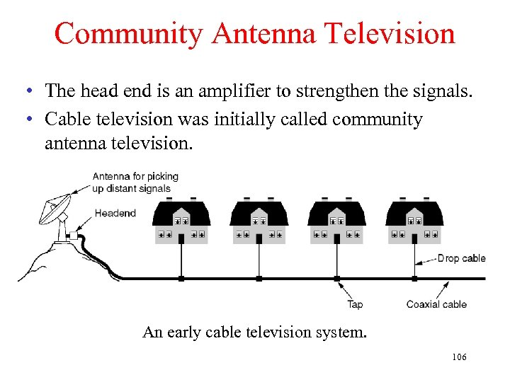 Community Antenna Television • The head end is an amplifier to strengthen the signals.